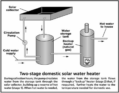 Et 6 97 local solar today 39 s sustainable energy for Domestic hot water heaters